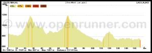 profil de notre étape record de 164 km